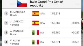 Hasil Kualifikasi MotoGP Sirkuit Brno Rep.Ceko 2015: Apakah Awal Kudeta Jorge Lorenzo ?